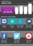 PR-Kampagne von proDente 2016 mit über 9.800 Artikeln